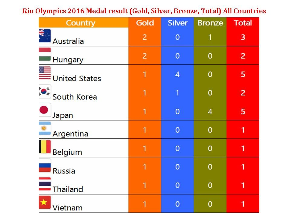 Image Result For Olympic Medal Count