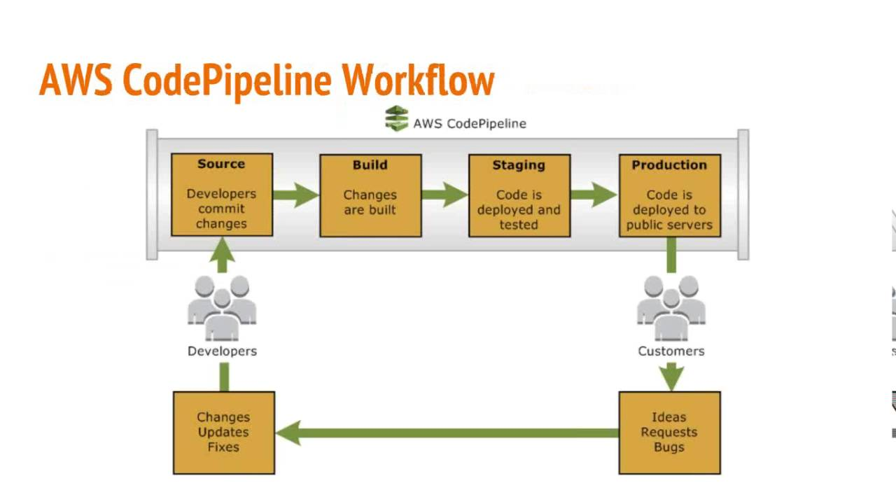 AWS CodePipeline Integration With CodeDeploy and GitHub