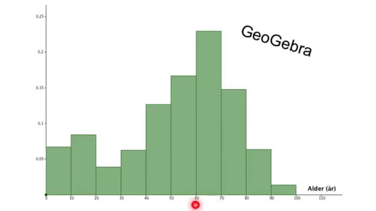 (3) Deskriptiv statistik - grupperede data - Histogram