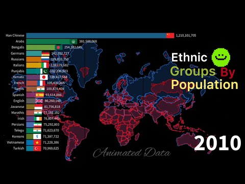 Ethnic Groups by Population from 1900 to 2024 || Timeline of Ethics groups Population