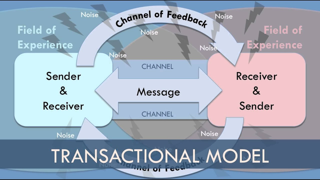 linear model of oral communication Linear model of communication  if you think about situations when you  communicate with another person face-to-face or when you give a speech, you.