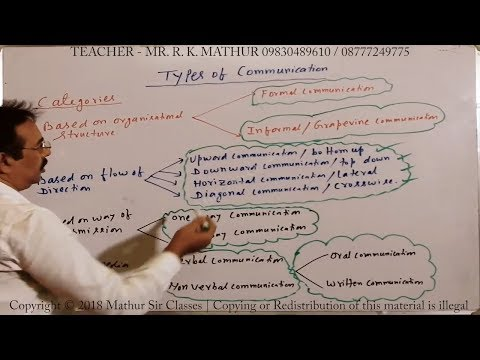 Types Of Communication | Business Communication | Business Studies | Mathur Sir Classes