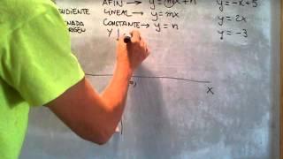 FUNCIONES: Cómo dibujar la gráfica de ...