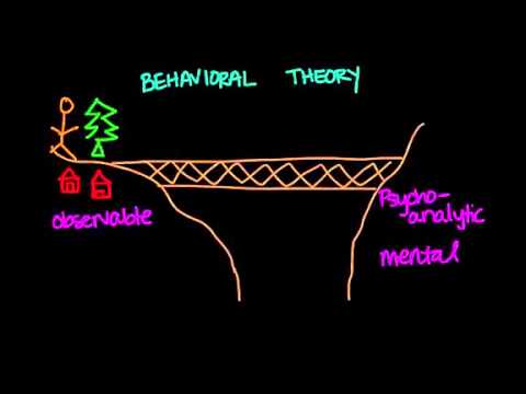 theories of behaviourism As with all theories and practices, there will be strengths and limitations in regard to personality theories one must determine whether or not the behavior is deterministic or the free.