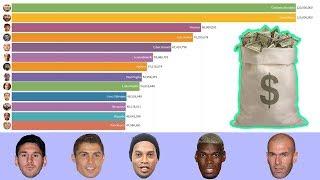 Самые дорогие футболисты мира 2014-2020. Футбольные рейтинги
