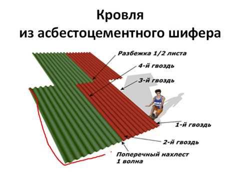Как сделать кровлю из асбестоцементного шифера при строительстве своего дома.