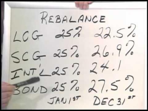 Dlg Wealth Management On Rebalancing Portfolios
