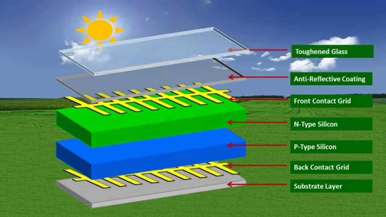 How Solar Panels Work Diagram Panel Photovoltaic Works