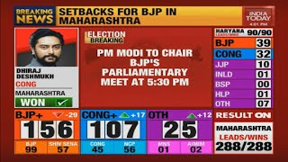 BJP Parliamentary Poll Meet Over Assembly Election Results