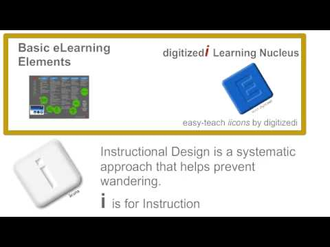 What Is Instructional Design Theory Youtube