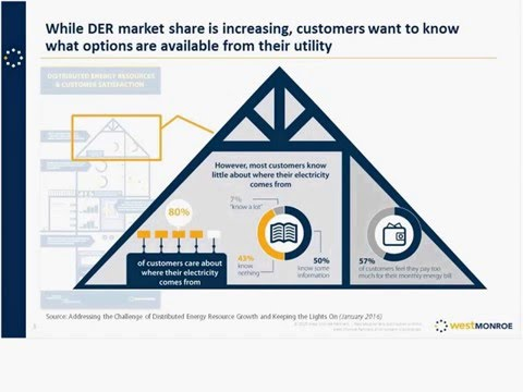 Facilitating Customer Adoption of Distributed Energy Resources