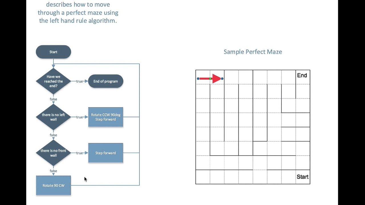 Cs225 Algorithms - Solving A Maze Using The Left Hand Algorithm