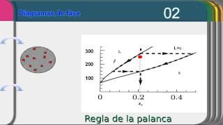 Diagramas de fase I