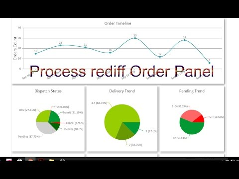 How to Process Rediff Order Merchant Step by Step
