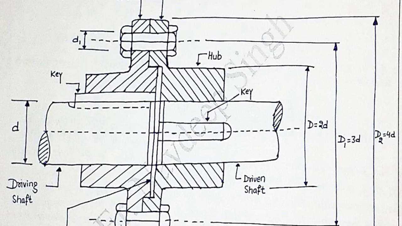 ANUNIVERSE 22 - NOTES - MD-I - COUPLING 6 - DESIGN OF FLANGE COUPLING