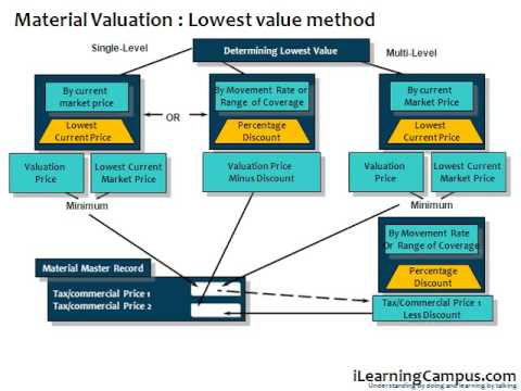 SAP ERP Material Management (MM) - Material Valuation