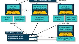 (MM) SAP Malzeme Yönetimi - Malzeme Değerleme