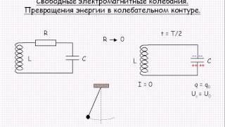 Свободные электромагнитные колебания  Превращение энергии  Урок 88