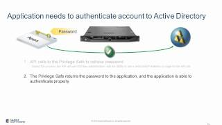 Replace Hard-Coded Passwords with API Calls using Quest One Privileged Password Manager