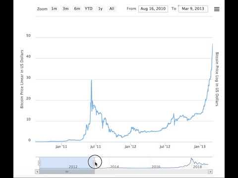 Bitcoin All Time Price Graph (August 2010 – October 2018)