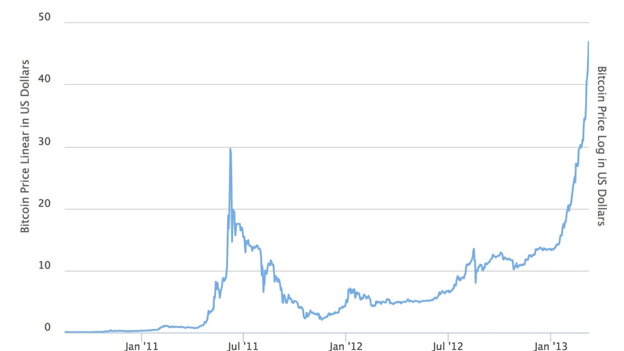 Bitcoin All Time Price Graph August