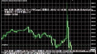 日銀金融政策発表(2015.12.18)「バズーカ3」は不発