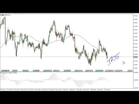 NZD/USD Technical Analysis for February 08, 2018 by FXEmpire.com