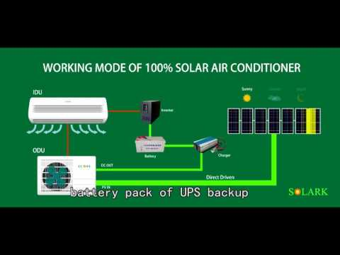 SOLAKR#HOW OUR SOLAR AIR CONDITIONER WORKS