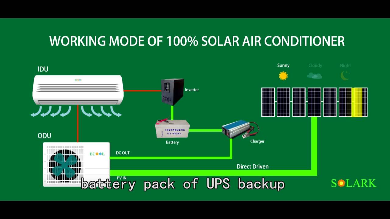 Solakr How Our Solar Air Conditioner Works Youtube