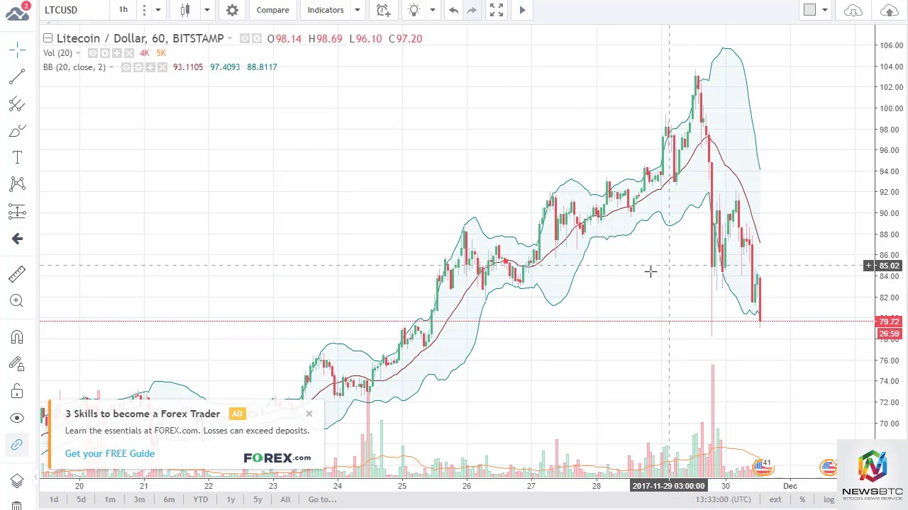 Dash Usd And Ltc Technical Ysis
