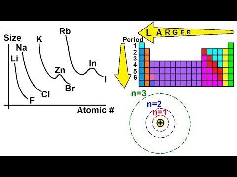 Chemistry periodic variations 1 of 23 atomic radius youtube chemistry periodic variations 1 of 23 atomic radius urtaz Image collections