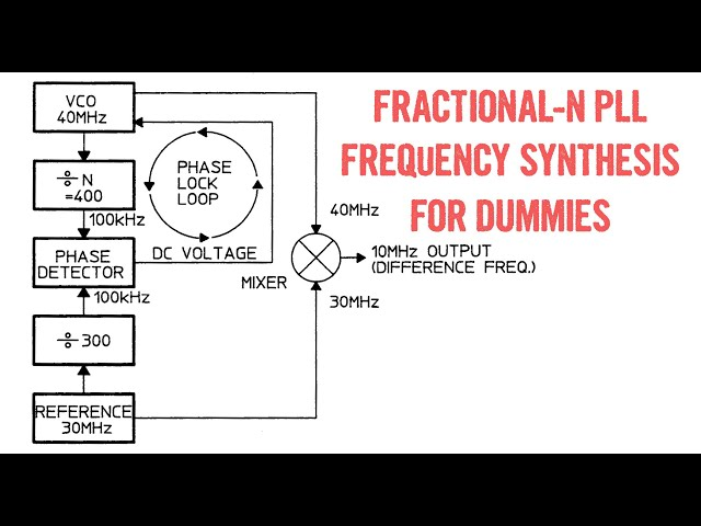 HP 3325A Bonus Material: Fractional-N Frequency Synthesis for Dummies