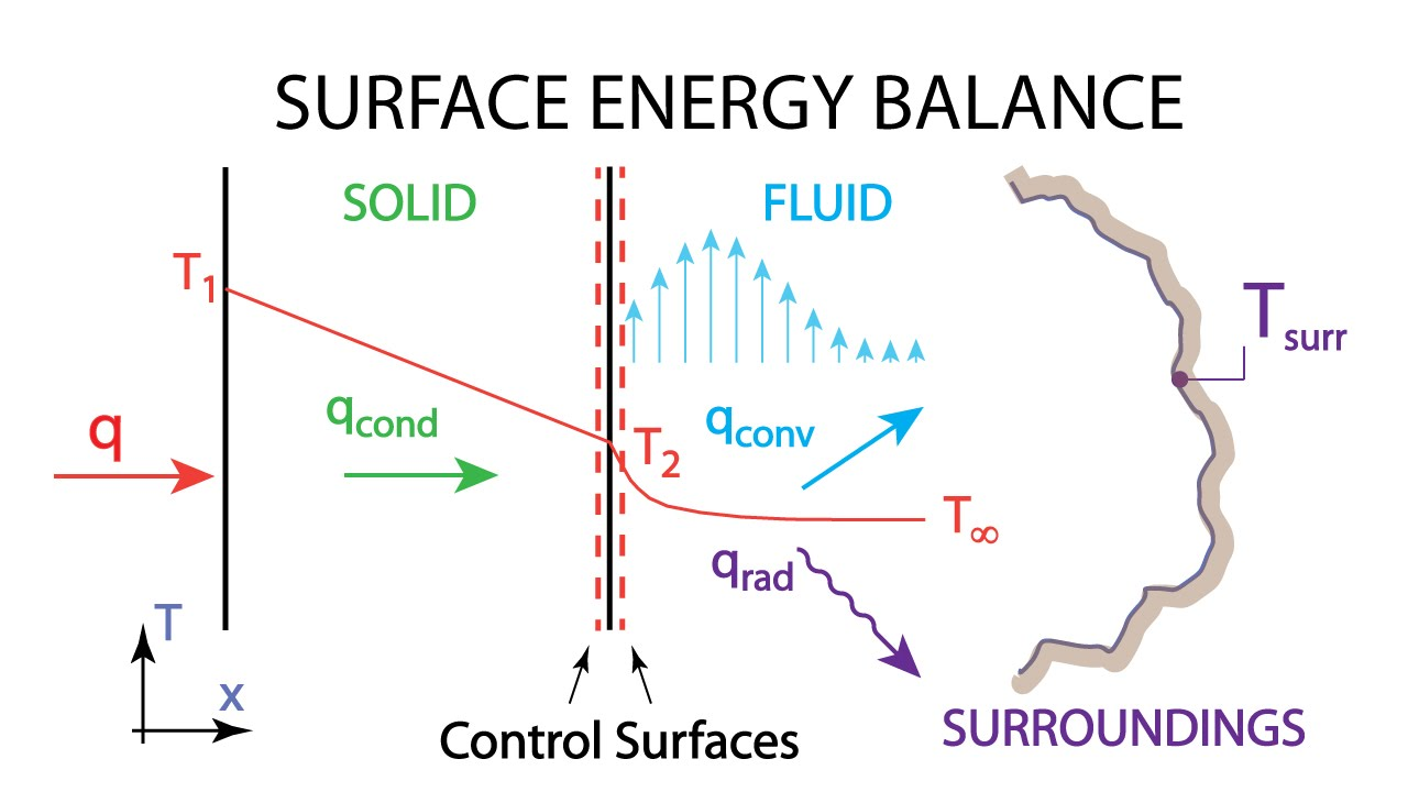 heat transfer l3 p1 - surface energy balance - youtube