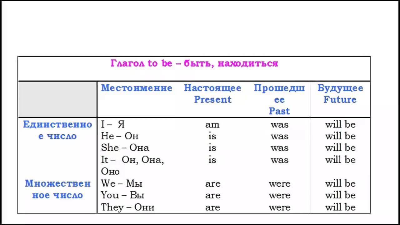 Глагол в английском языке ‹ Грамматика ‹ engblog.ru