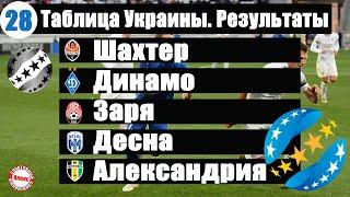 Чемпионат Украины по футболу УПЛ 28 тур Таблица результаты расписание