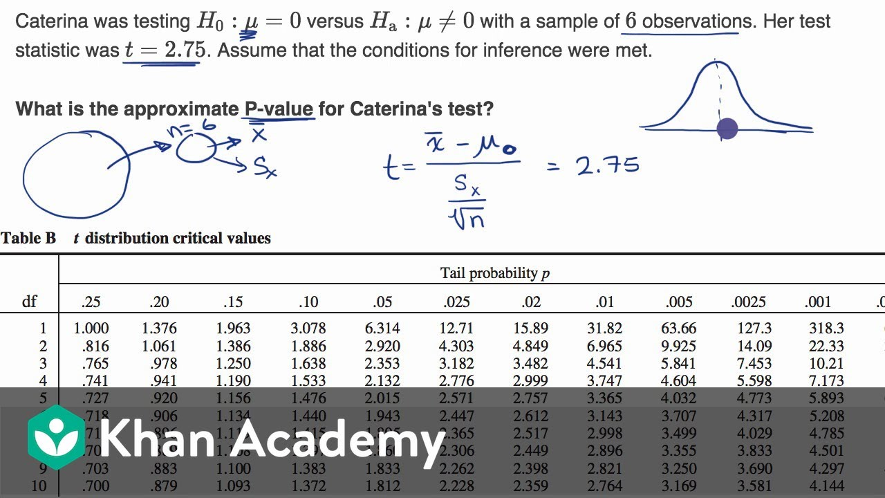 using a table to estimate p-value from t statistic | ap statistics