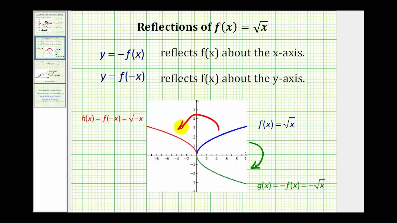 Ex: Match the Graph of a Reflected or Horizontally Compressed or Stretched  Graph to a Function