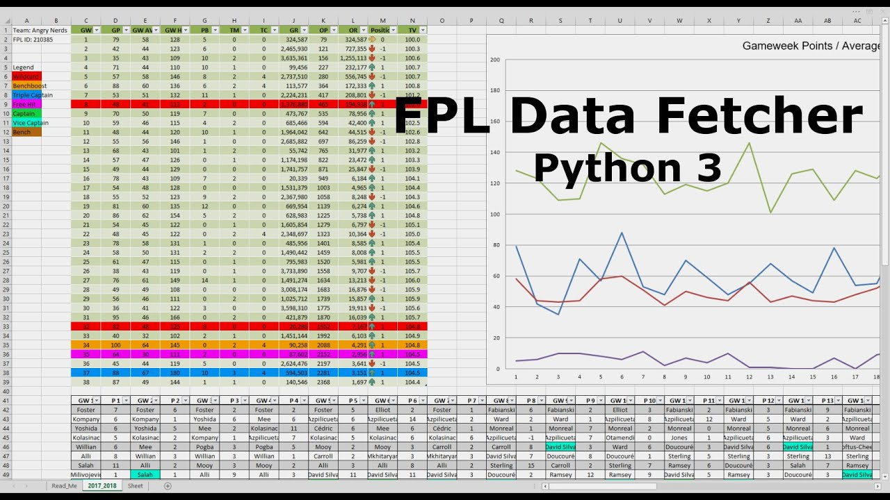 [Python 3] Fantasy Premier League data fetcher (Windows and Excel 2010  required)