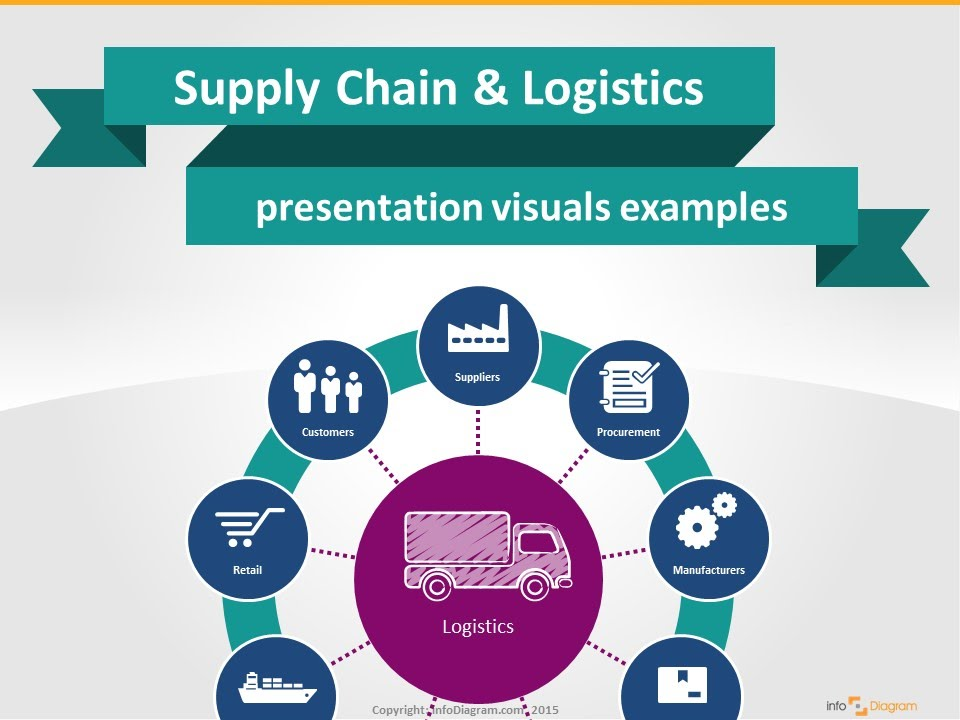 supply chain logistics visual powerpoint presentation