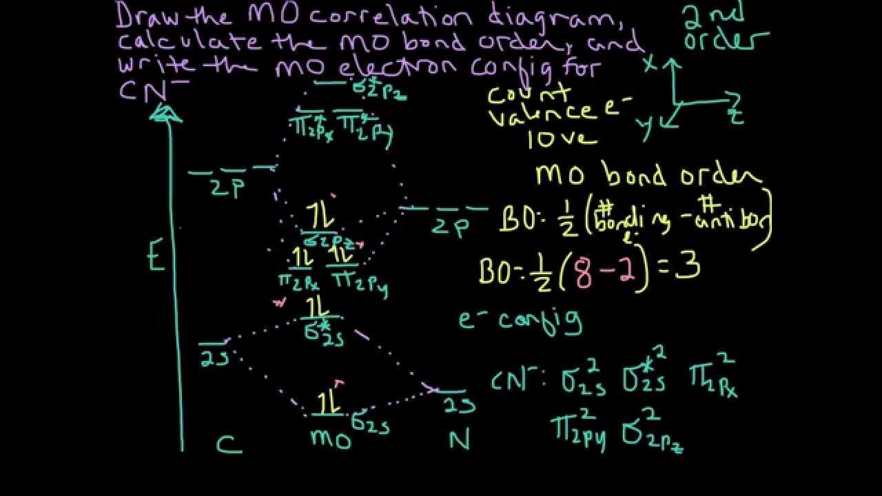small resolution of molecular orbital theory heteronuclear diatomic cyanide cn example youtube
