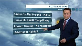 Record Buffalo snow increases flood risk