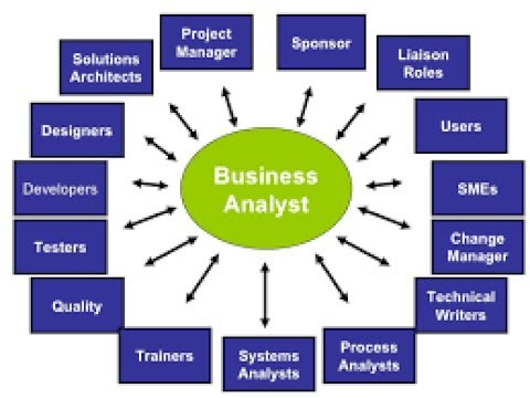 Business Analyst Trainiing | BA Tutorial
