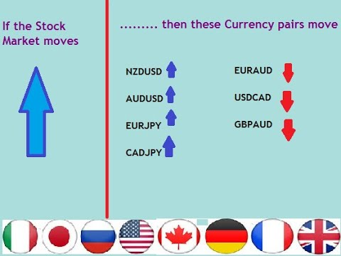 Forex pairs correlation buy