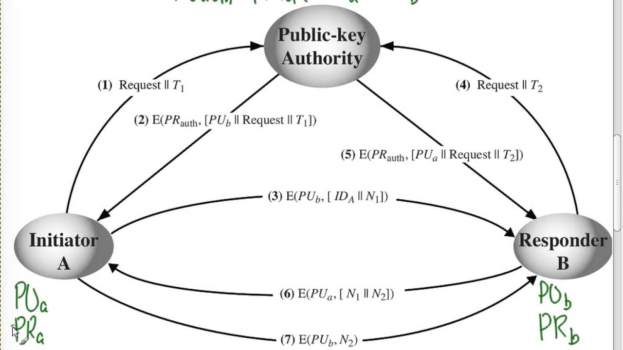 Distributing public keys with public key authority css441 l20 y15 distributing public keys with public key authority css441 l20 y15 ccuart Choice Image