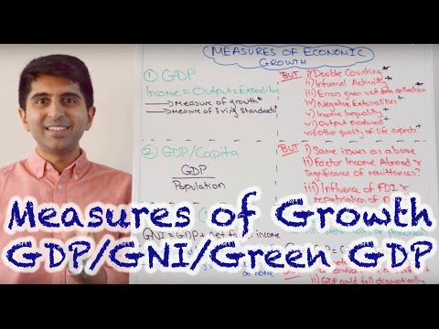 Y1/IB 4) Measures of Economic Growth - GDP, GDP/Capita, GNI, Green GDP