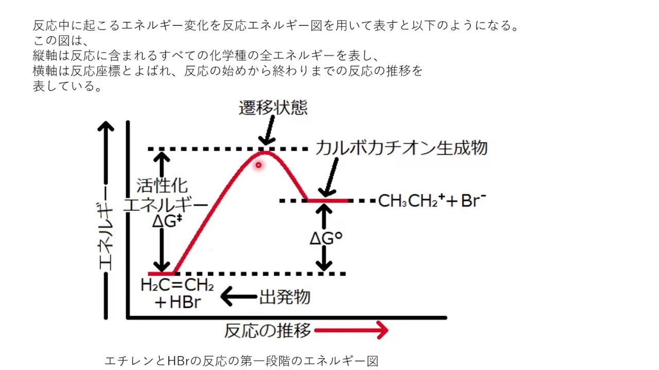 化 エネルギー 活性 【高校化学】活性化エネルギーとは一体なに?わかりやすく徹底解説!触媒との関係性も【反応速度】