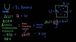 İç enerji (Fen Bilimleri) (Fizik) (Kimya)