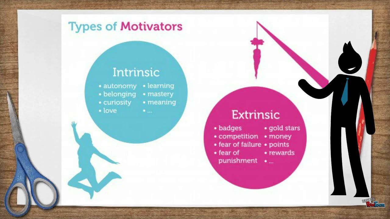 intrinsic motivation is the disire o be External events affect a person's intrinsic motivation for an optimally challenging activity when they influence the person's perceived competence events that promote greater perceived competence will enhance instrinsic motivation & vice versa.