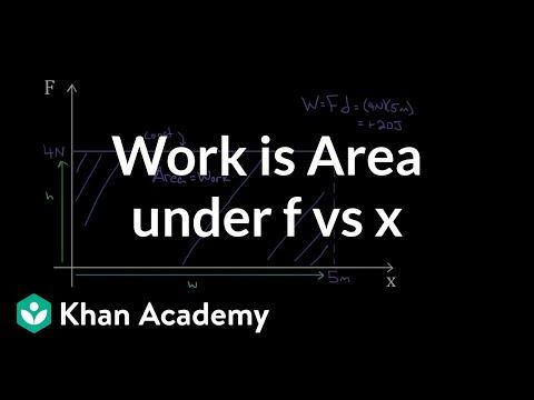 Work as area under curve | Work and energy | Physics | Khan Academy