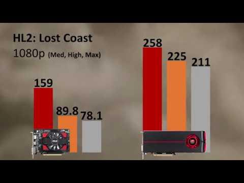 $70 GPUs: Old vs New (HD 5970 vs R7 250)